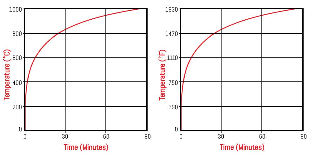 Temperature Graph_cf1